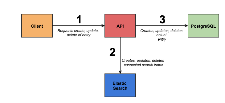 Shows the way how entry is properly saved inside Search Index