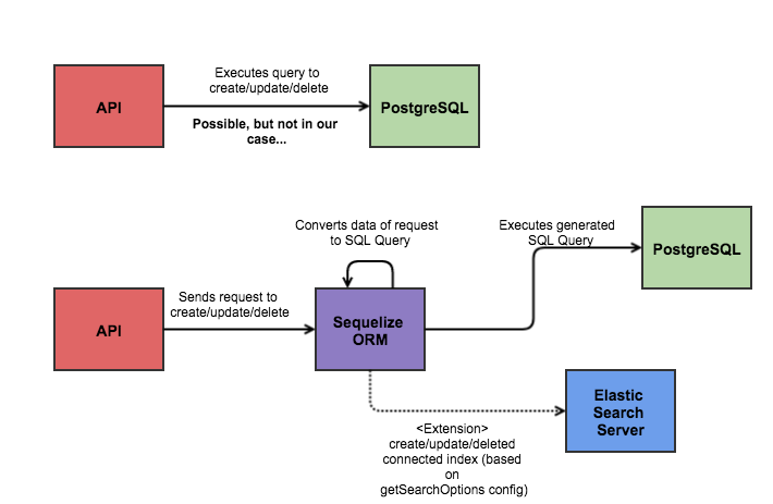 Shows the middleware layers between API and actual DB