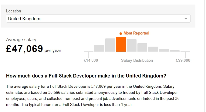 Full Stask Developer Salaries in the United Kingdom