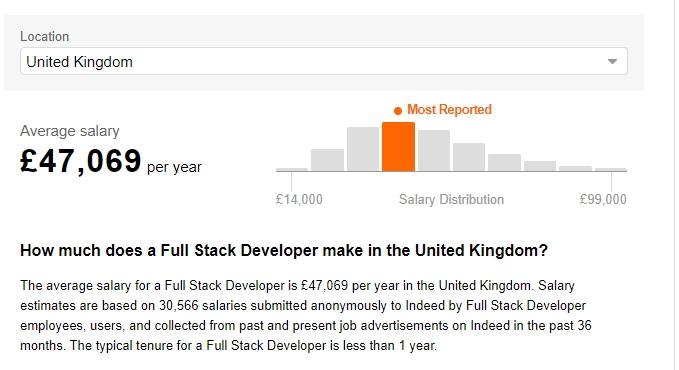 Full Stask Developer Salaries in the United Kingdom
