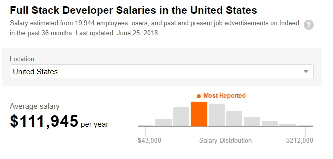 Full Stask Developer Salaries in the United States