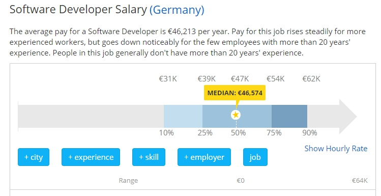 Software Developer Salaries in the Germany