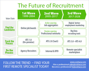 The Future of Recruitment. Trends, Channels and Tools