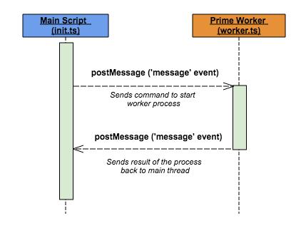 worker-process-basic