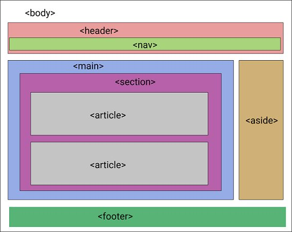 Accessible Layout