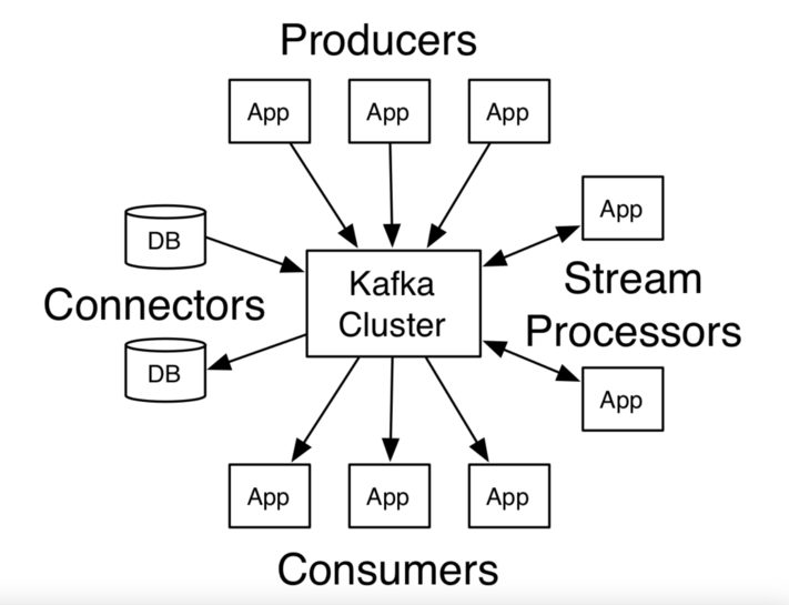 The Ultimate Introduction to Kafka with JavaScript — Soshace