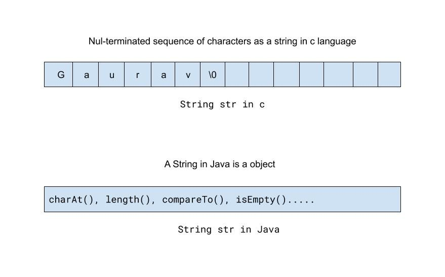 Showing String in C and Java