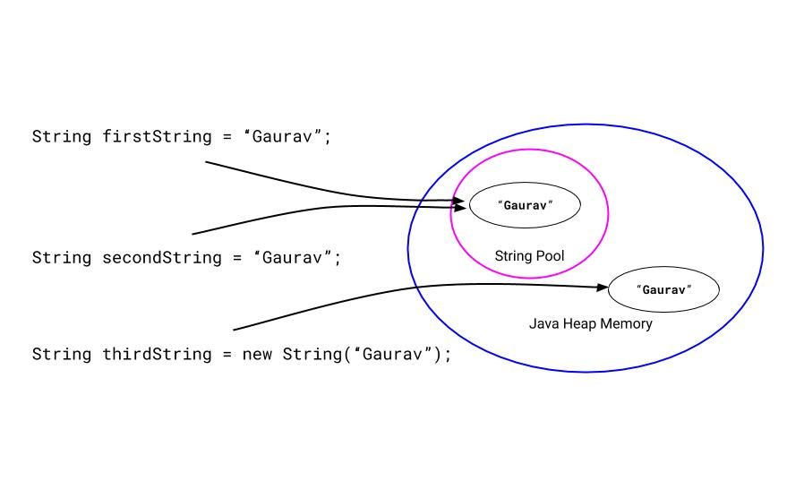 Showing the two string objects from the Java string pool and Java heap memory