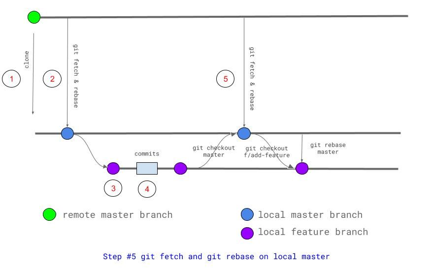Step 5 git fetch and git rebase (on the master branch)