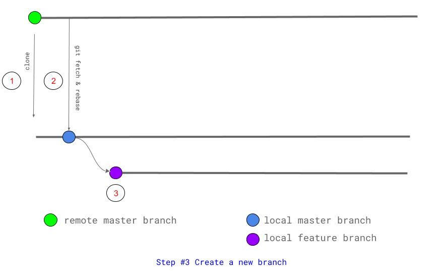 Step 3 Create a new branch