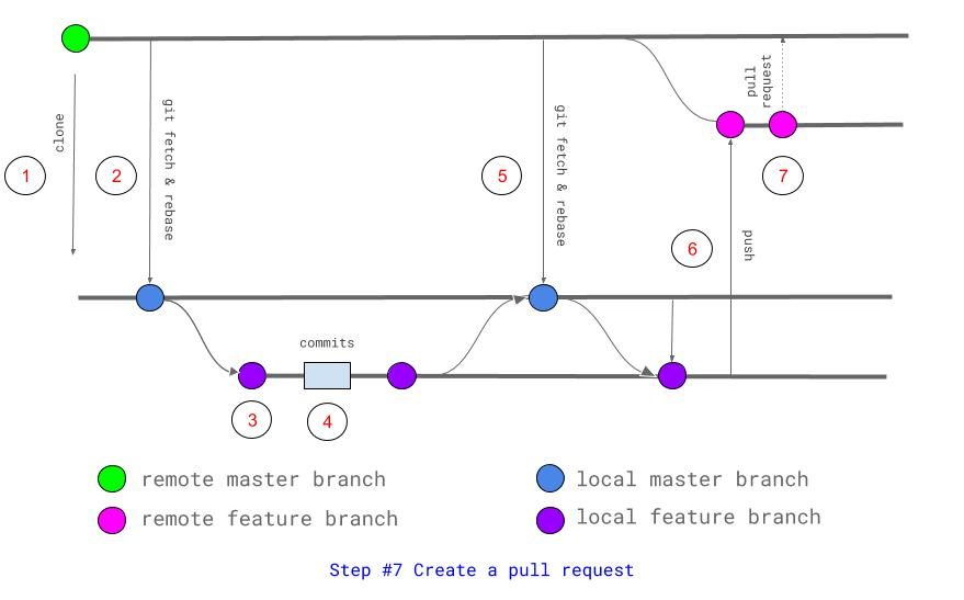 Step 7 Create a Pull Request