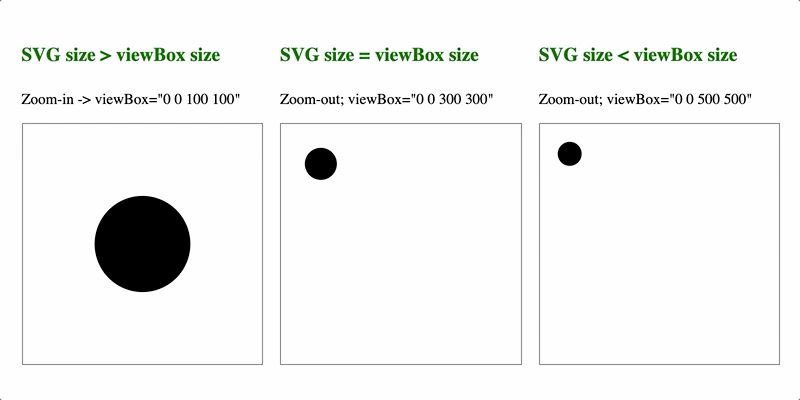 Three variations of viewBox sizes with respect to the SVG size