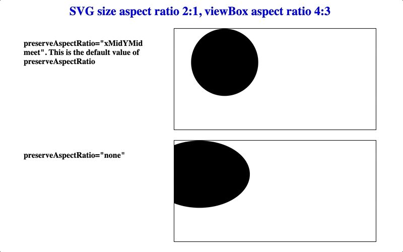 Keeping the aspect ratio different for the viewBox and SVG sizes