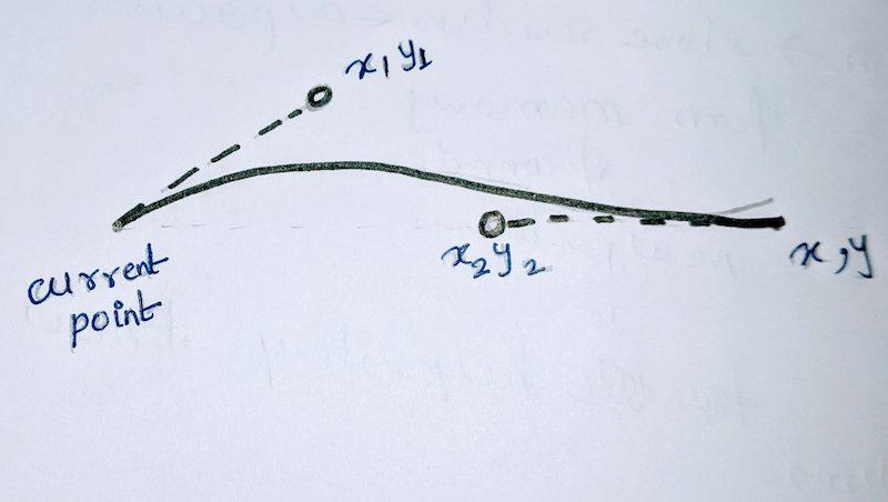 Cubic Bézier Curves