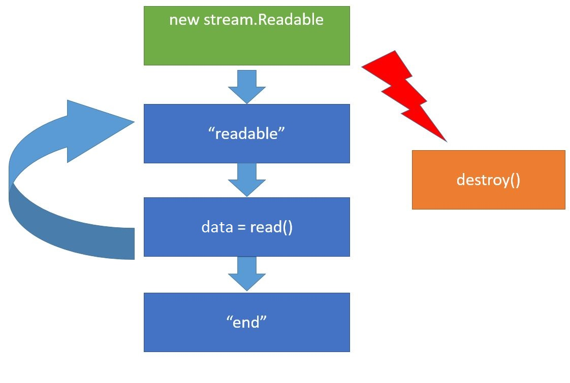 20  Node js Lessons  Data Streams in Node JS, fs ReadStream